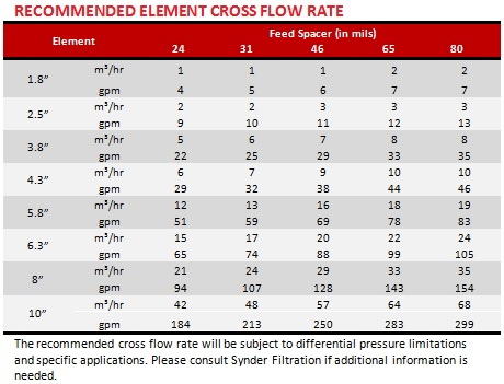 UF-MF-Recommended-Cross-Flow-Rate